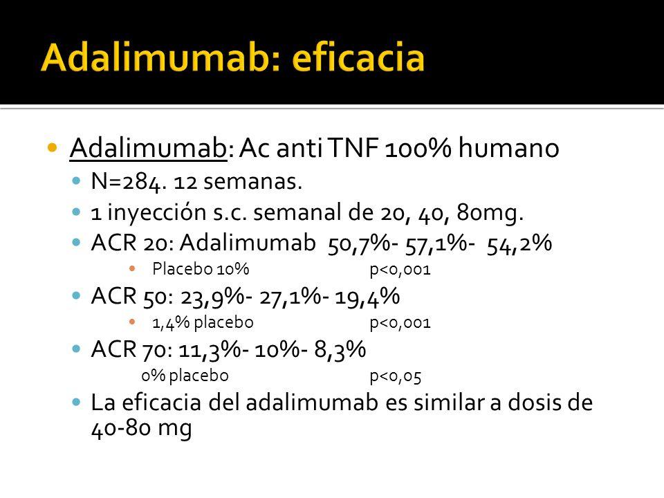 Adalimumab: eficacia Adalimumab: Ac anti TNF 100% humano