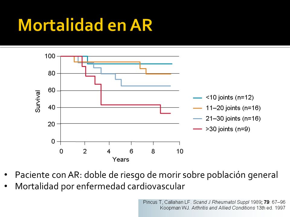 Mortalidad en AR Paciente con AR: doble de riesgo de morir sobre población general.