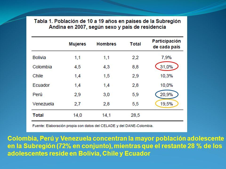 Colombia, Perú y Venezuela concentran la mayor población adolescente