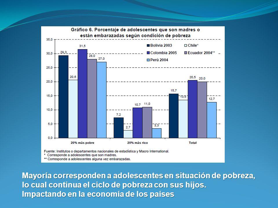 Mayoría corresponden a adolescentes en situación de pobreza,