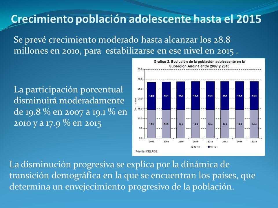 Crecimiento población adolescente hasta el 2015