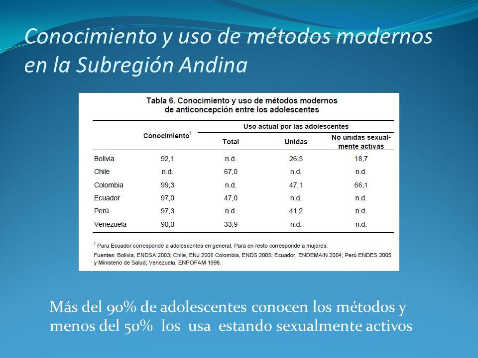Conocimiento y uso de métodos modernos en la Subregión Andina