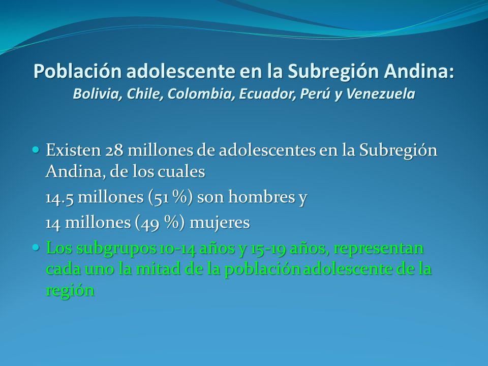 Población adolescente en la Subregión Andina: Bolivia, Chile, Colombia, Ecuador, Perú y Venezuela