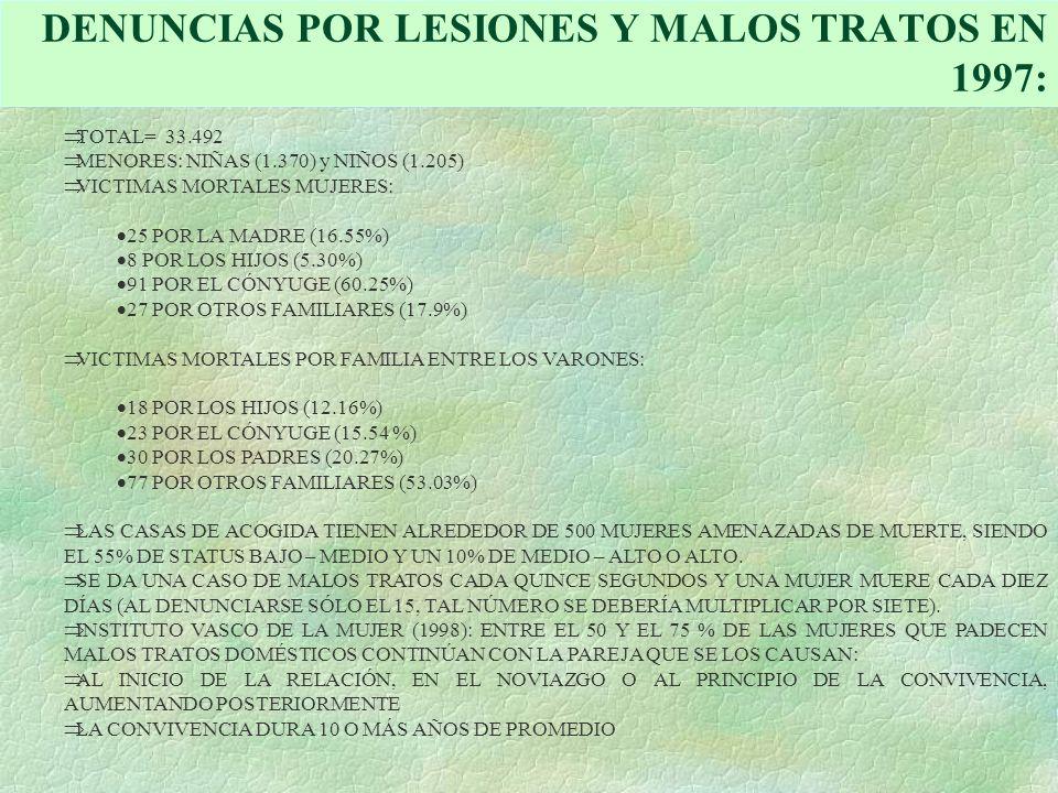 DENUNCIAS POR LESIONES Y MALOS TRATOS EN 1997: