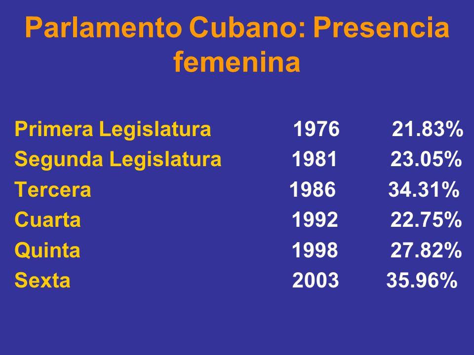 Parlamento Cubano: Presencia femenina