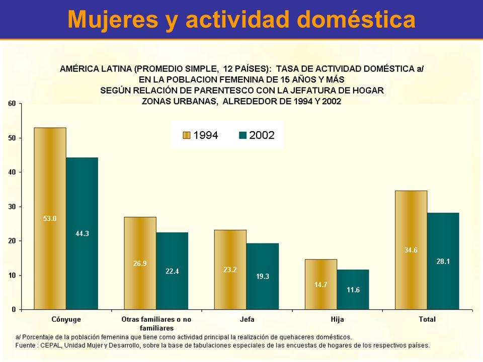 Mujeres y actividad doméstica