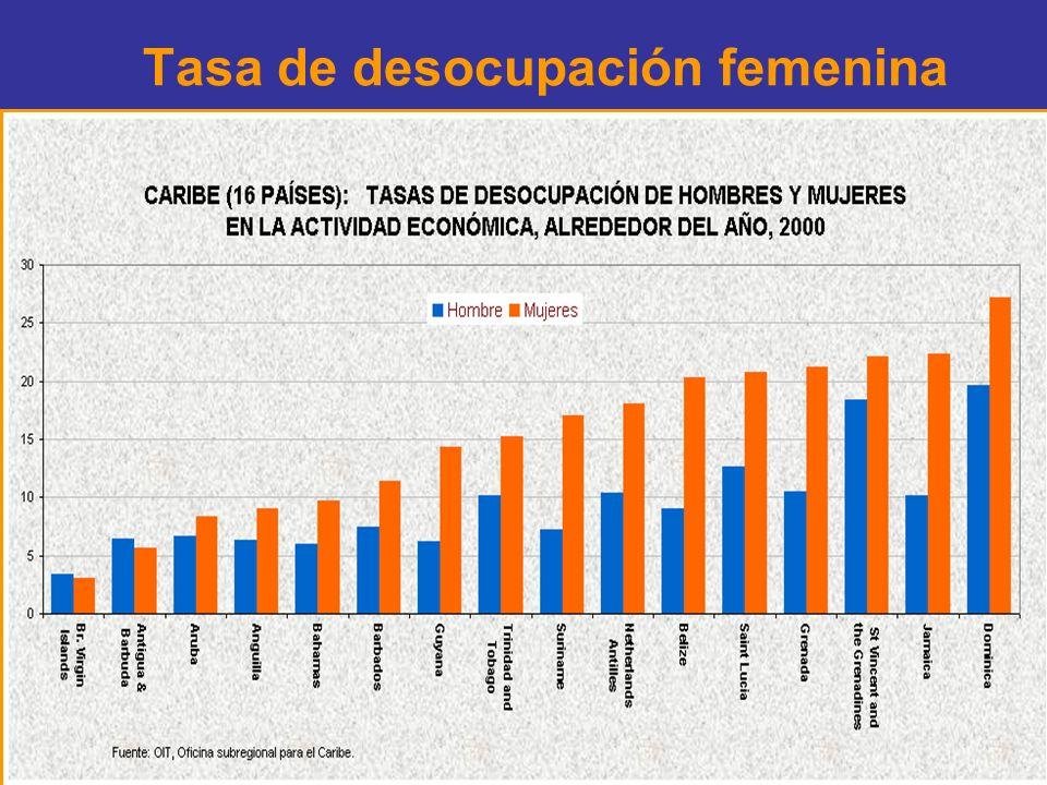 Tasa de desocupación femenina