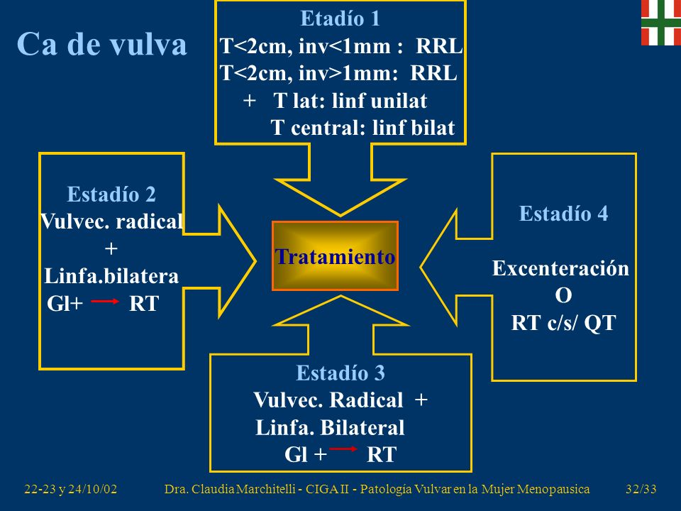 T<2cm, inv<1mm : RRL T<2cm, inv>1mm: RRL