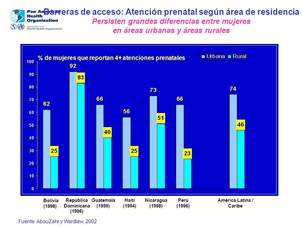Barreras de acceso: Atención prenatal según área de residencia