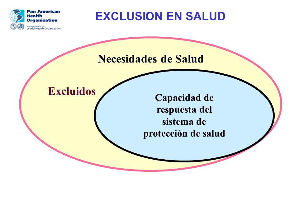 Capacidad de respuesta del sistema de protección de salud