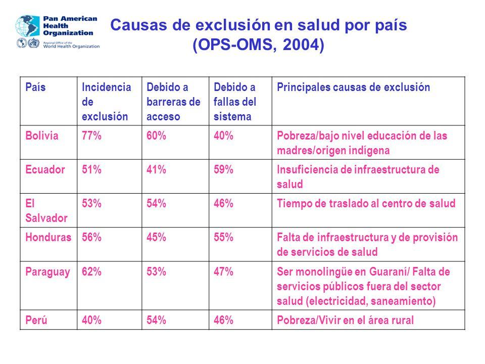 Causas de exclusión en salud por país (OPS-OMS, 2004)