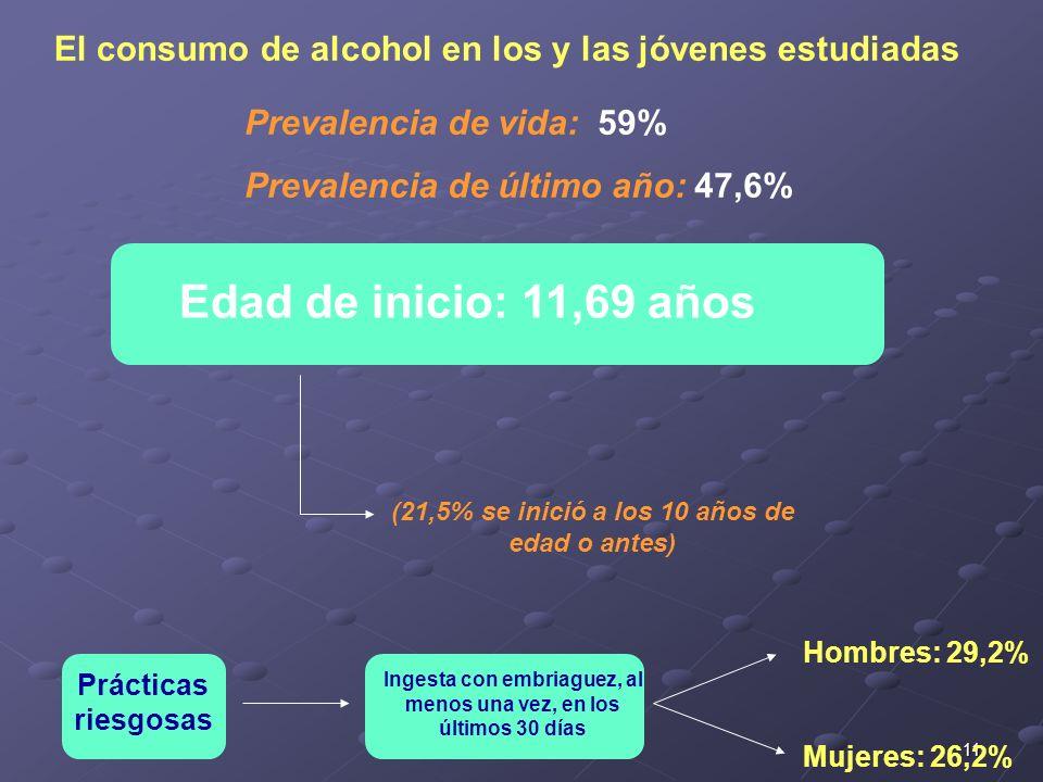 El consumo de alcohol en los y las jóvenes estudiadas