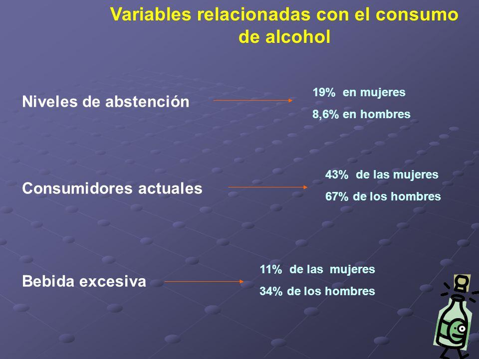 Variables relacionadas con el consumo de alcohol