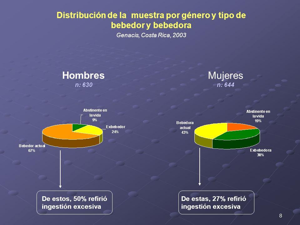 Distribución de la muestra por género y tipo de bebedor y bebedora