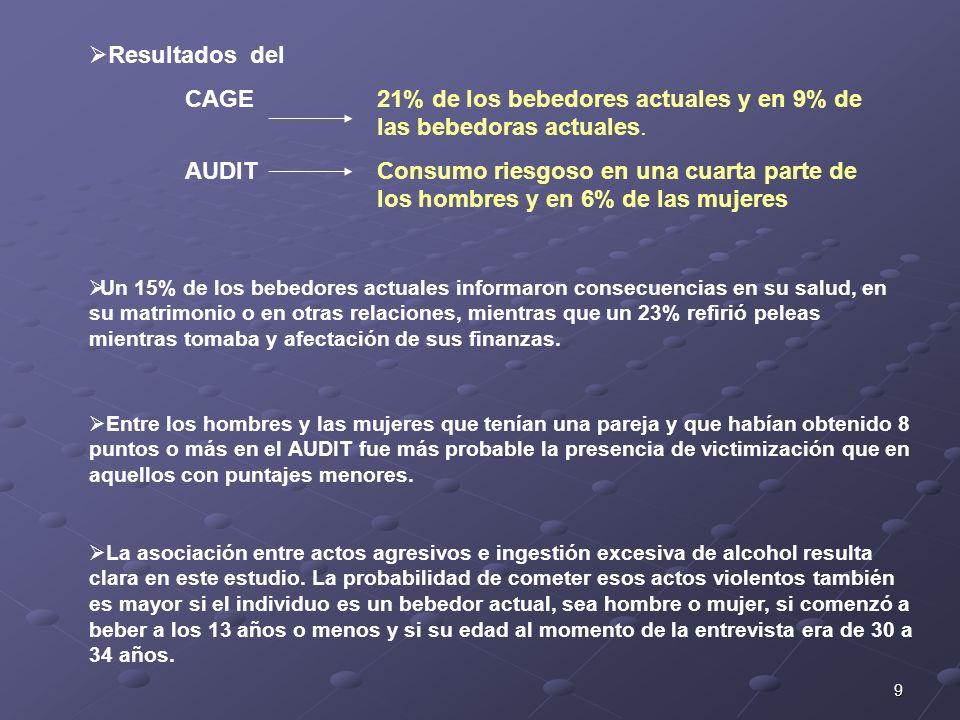 CAGE 21% de los bebedores actuales y en 9% de las bebedoras actuales.