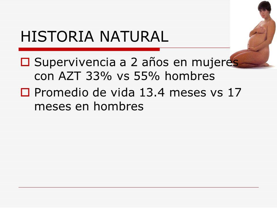 HISTORIA NATURAL Supervivencia a 2 años en mujeres con AZT 33% vs 55% hombres.