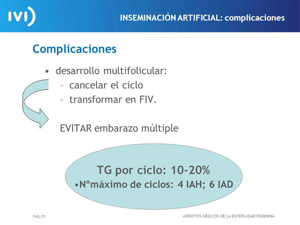 Nºmáximo de ciclos: 4 IAH; 6 IAD