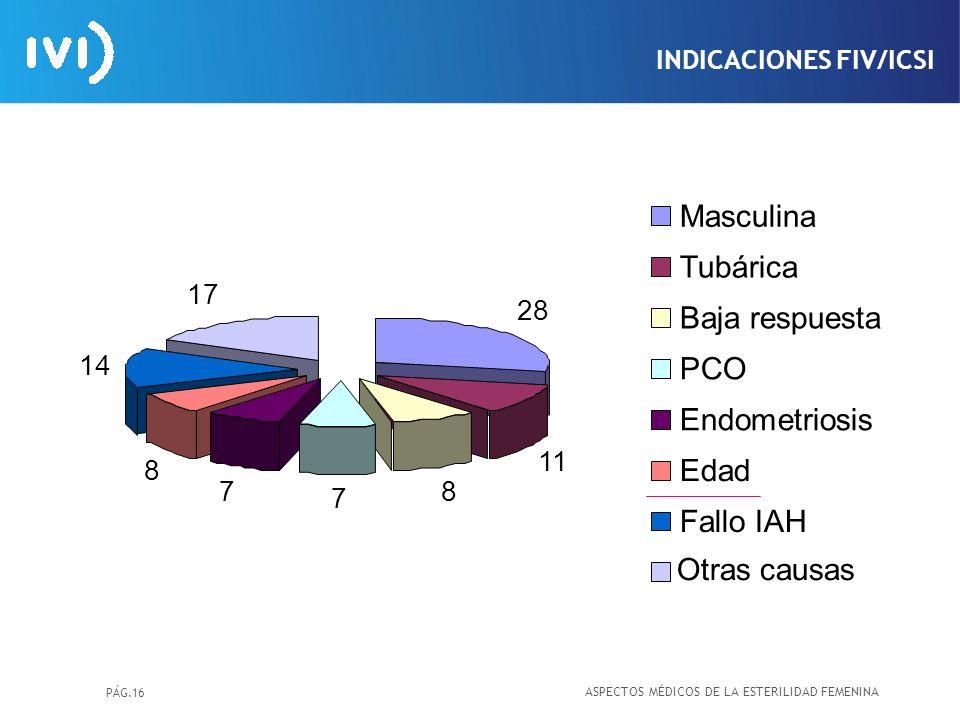 Masculina Tubárica Baja respuesta PCO Endometriosis Edad Fallo IAH
