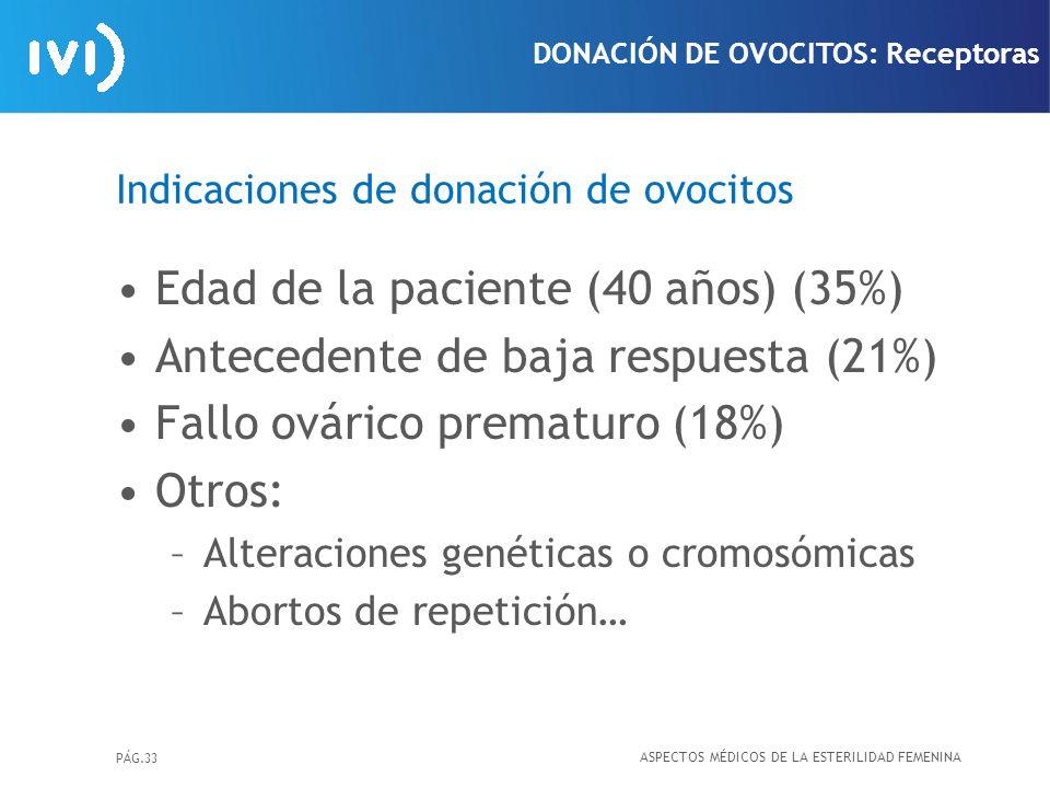 Indicaciones de donación de ovocitos