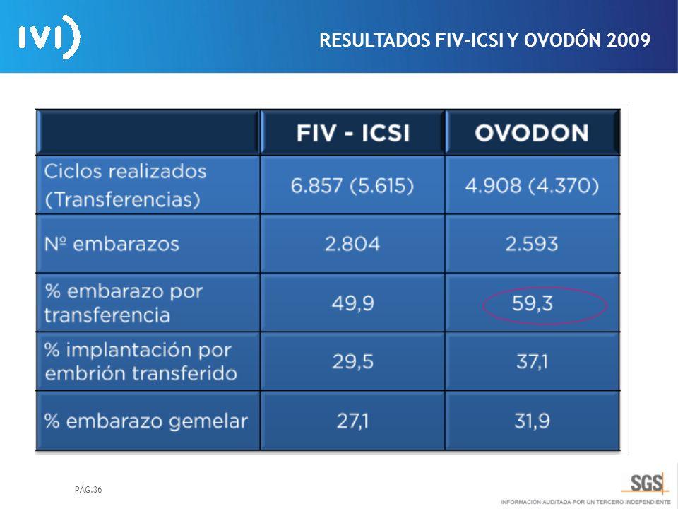 RESULTADOS FIV-ICSI Y OVODÓN 2009