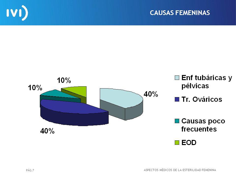 CAUSAS FEMENINAS ASPECTOS MÉDICOS DE LA ESTERILIDAD FEMENINA