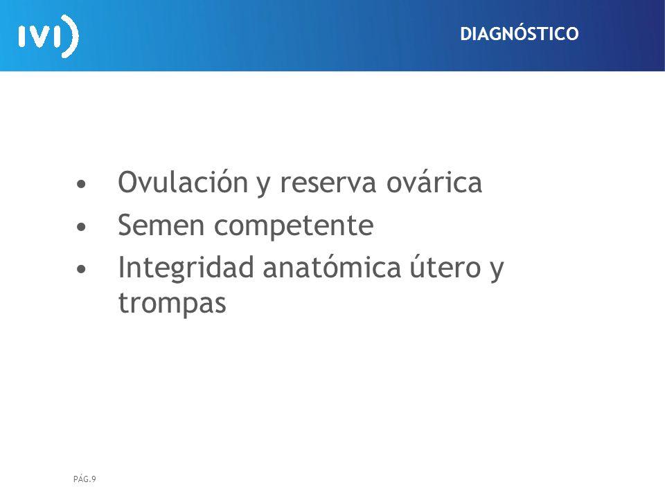 Ovulación y reserva ovárica Semen competente