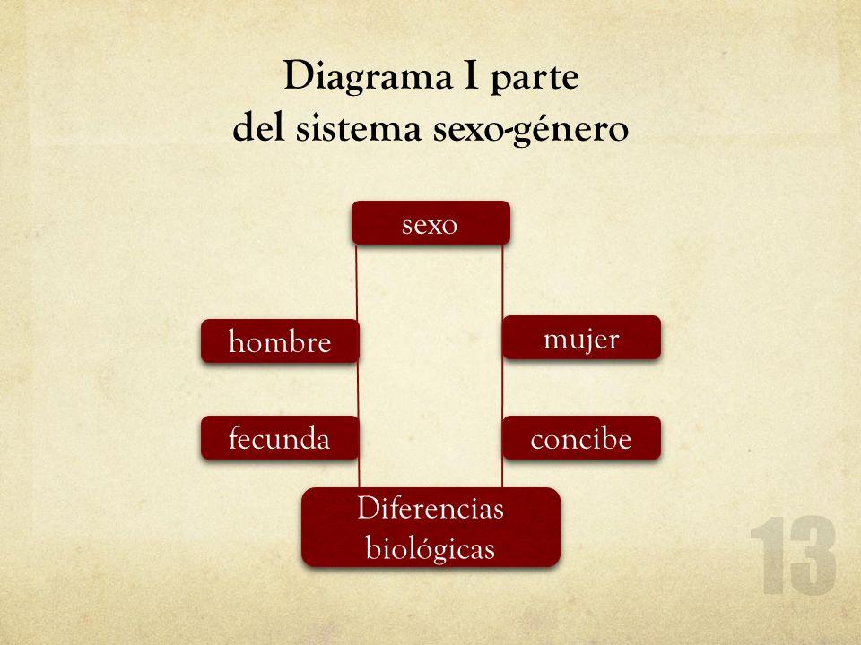 Diagrama I parte del sistema sexo-género