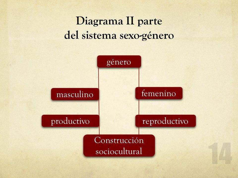 Diagrama II parte del sistema sexo-género