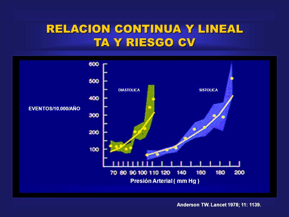 RELACION CONTINUA Y LINEAL