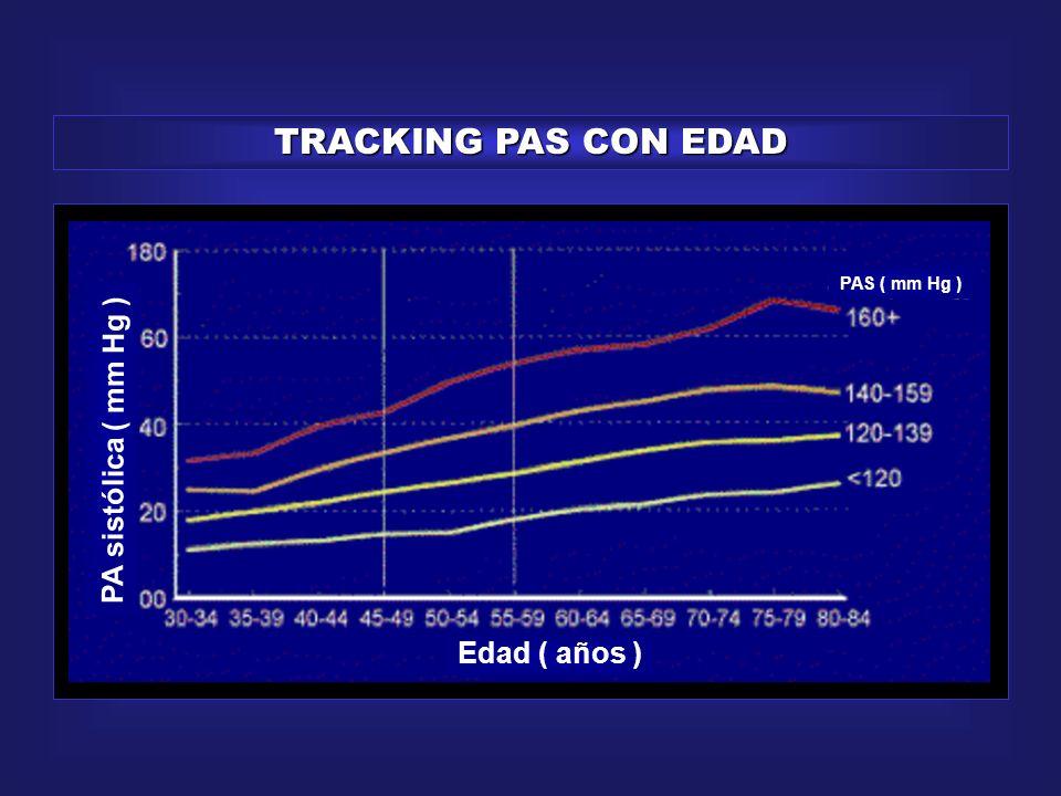 TRACKING PAS CON EDAD PA sistólica ( mm Hg ) Edad ( años )