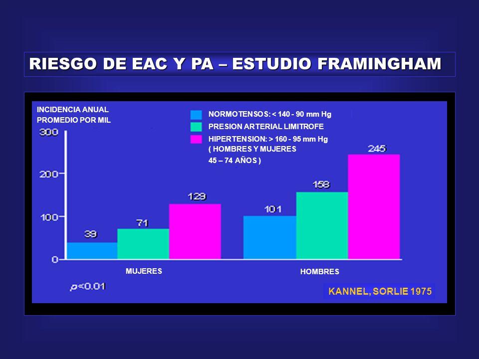 RIESGO DE EAC Y PA – ESTUDIO FRAMINGHAM