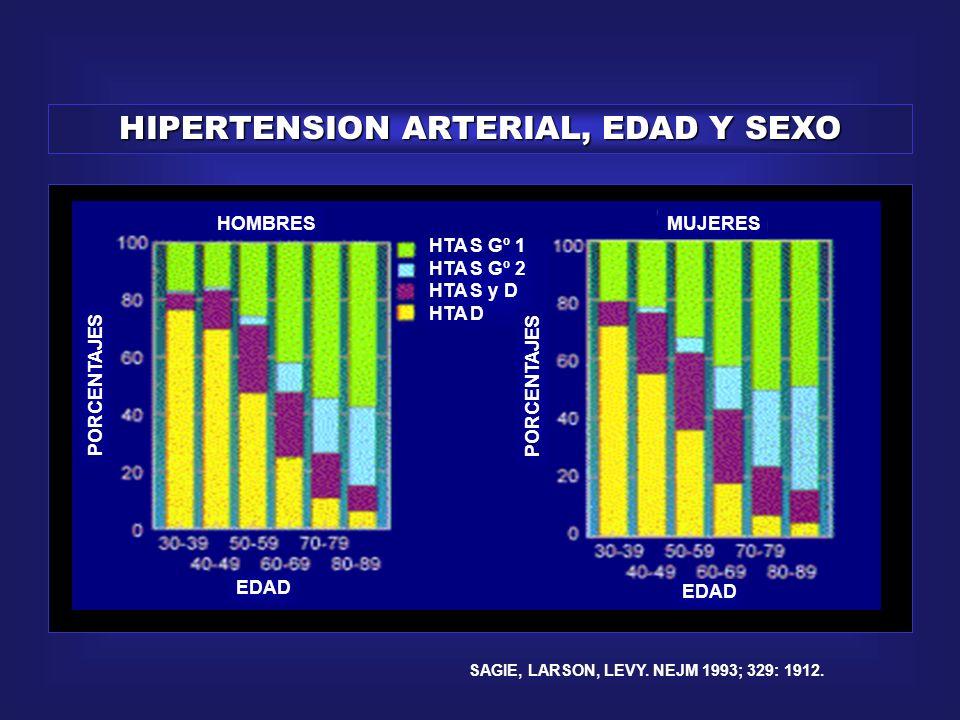 HIPERTENSION ARTERIAL, EDAD Y SEXO
