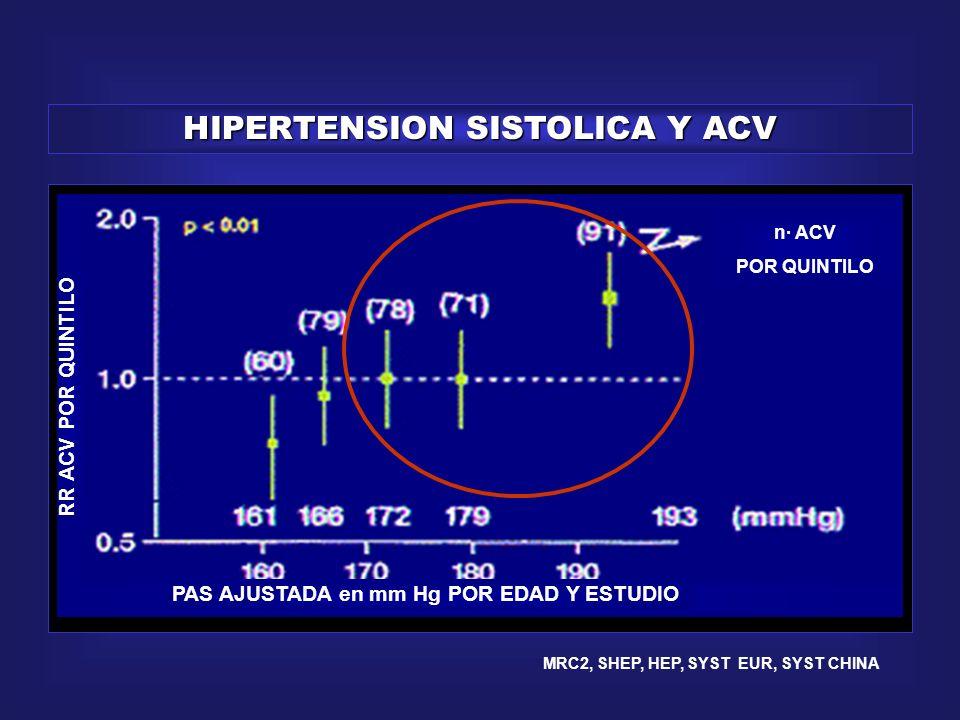 HIPERTENSION SISTOLICA Y ACV