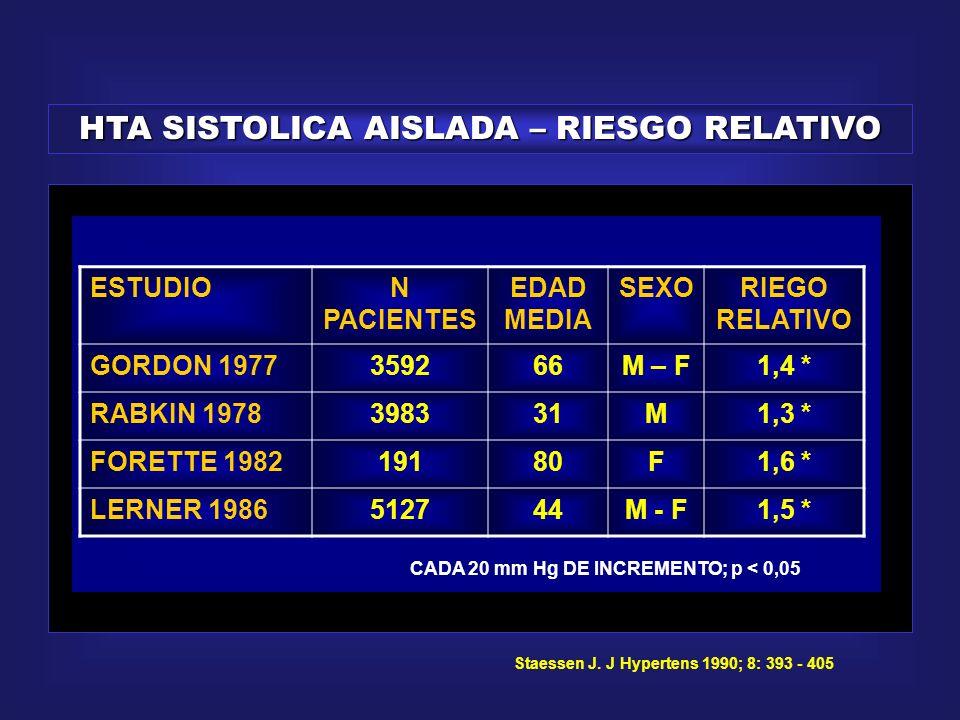HTA SISTOLICA AISLADA – RIESGO RELATIVO