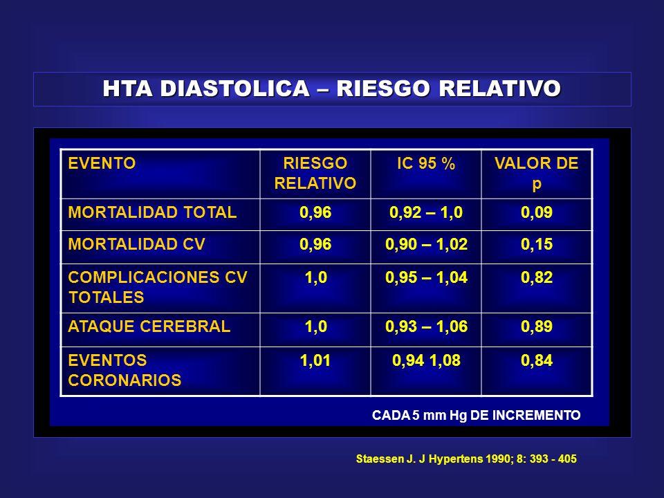 HTA DIASTOLICA – RIESGO RELATIVO
