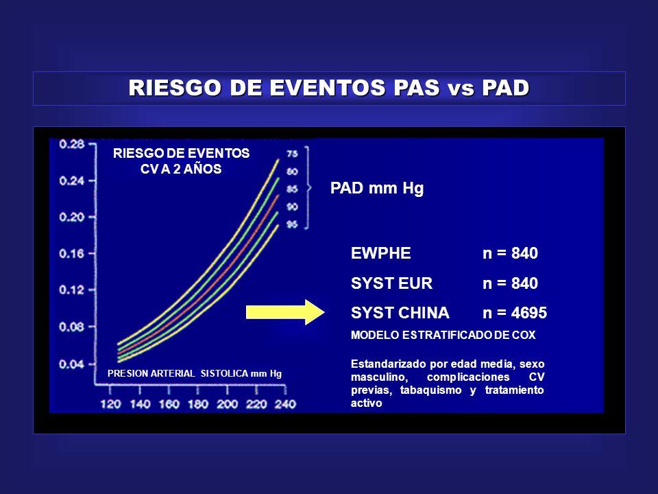 RIESGO DE EVENTOS PAS vs PAD RIESGO DE EVENTOS CV A 2 AÑOS