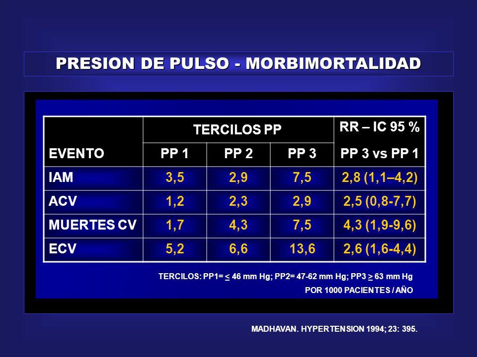 PRESION DE PULSO - MORBIMORTALIDAD