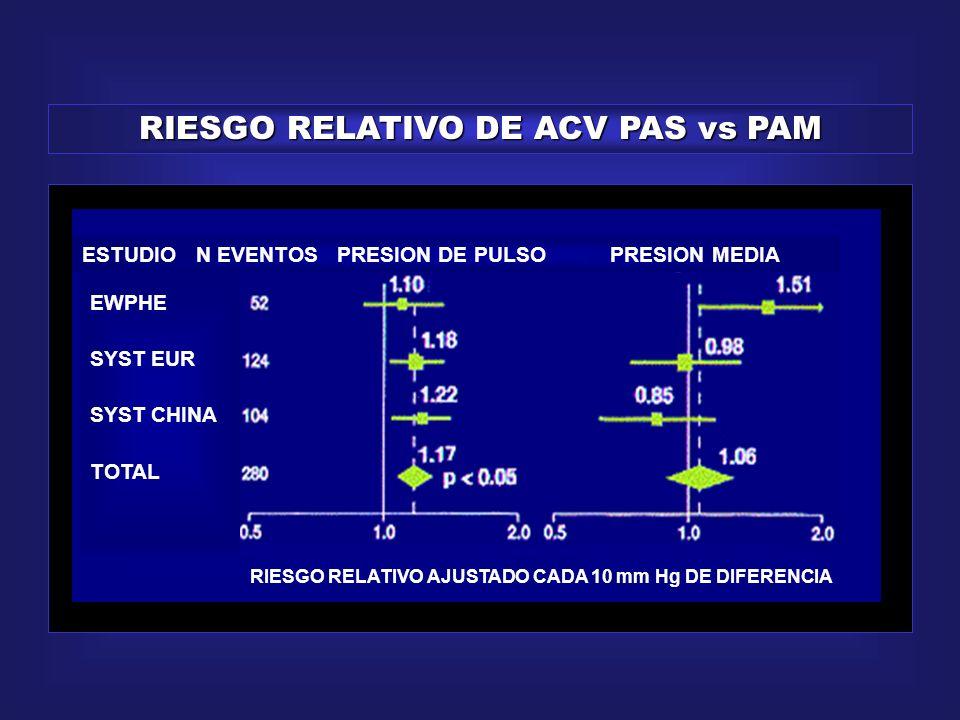 RIESGO RELATIVO DE ACV PAS vs PAM