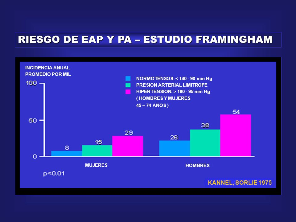 RIESGO DE EAP Y PA – ESTUDIO FRAMINGHAM