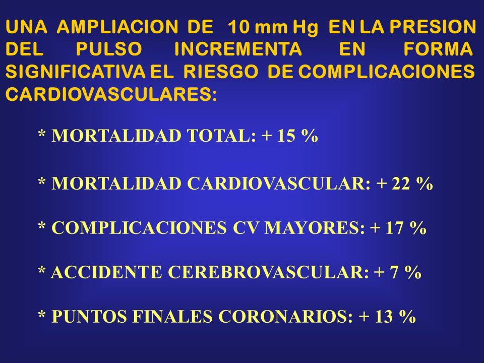 UNA AMPLIACION DE 10 mm Hg EN LA PRESION
