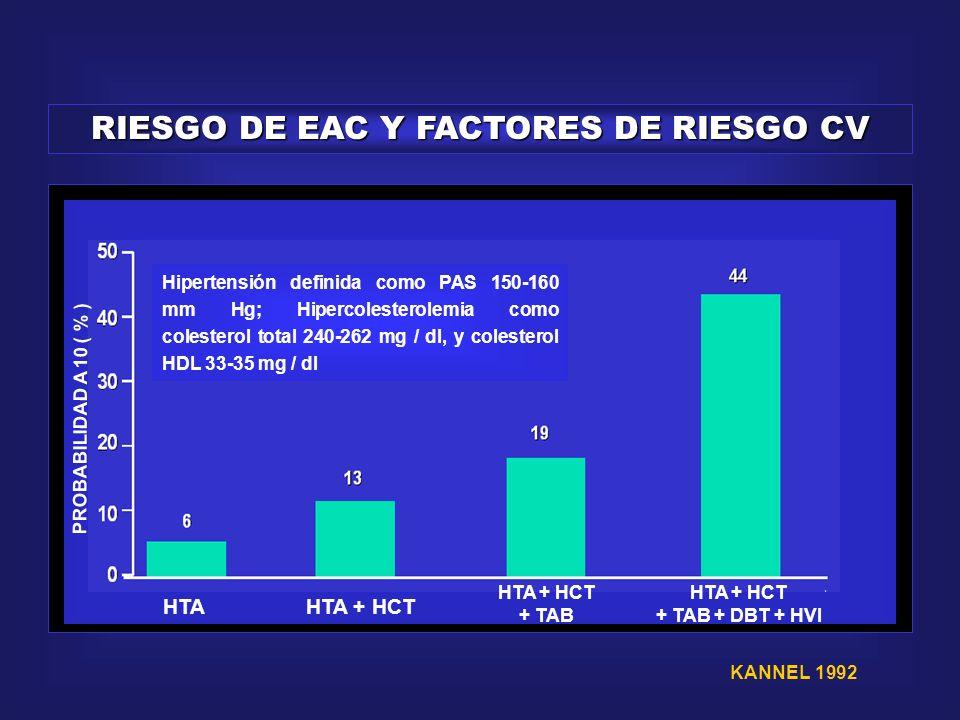 RIESGO DE EAC Y FACTORES DE RIESGO CV