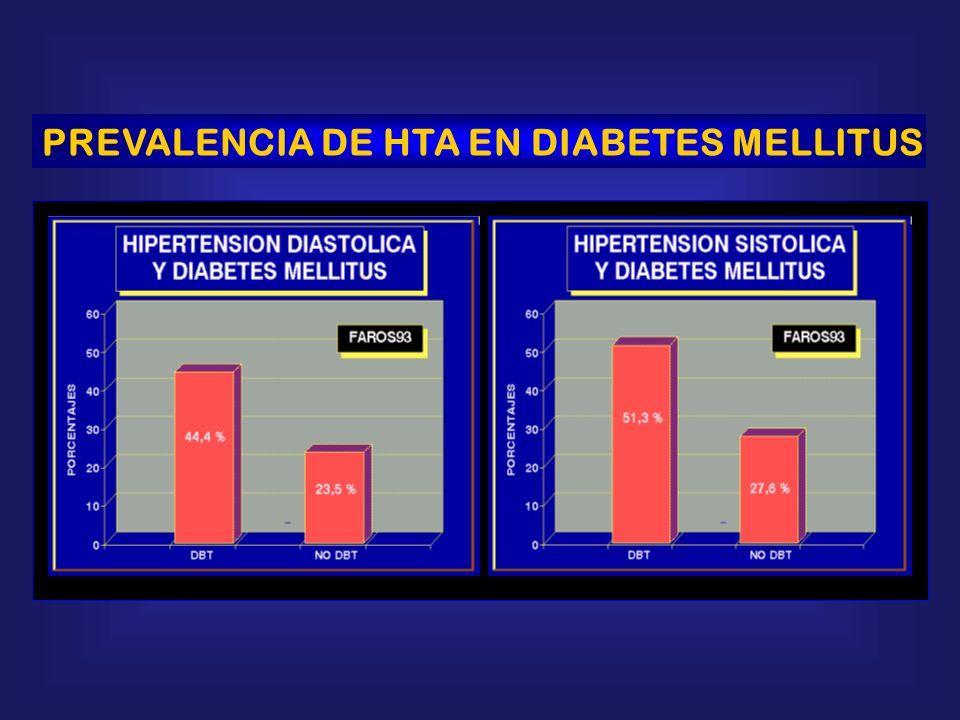 PREVALENCIA DE HTA EN DIABETES MELLITUS
