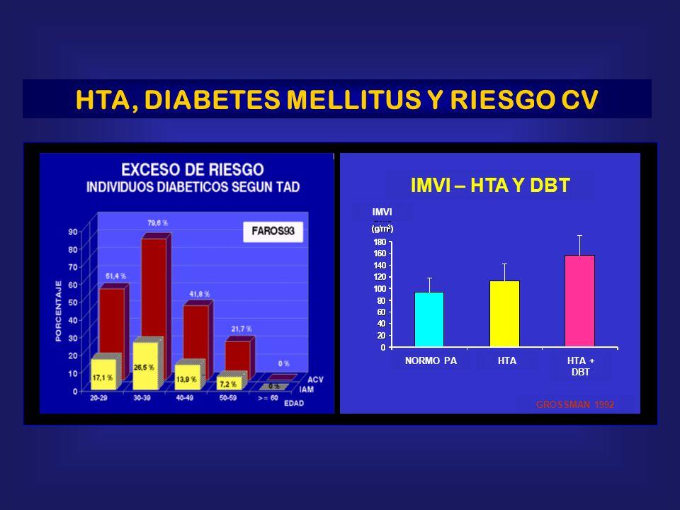 HTA, DIABETES MELLITUS Y RIESGO CV