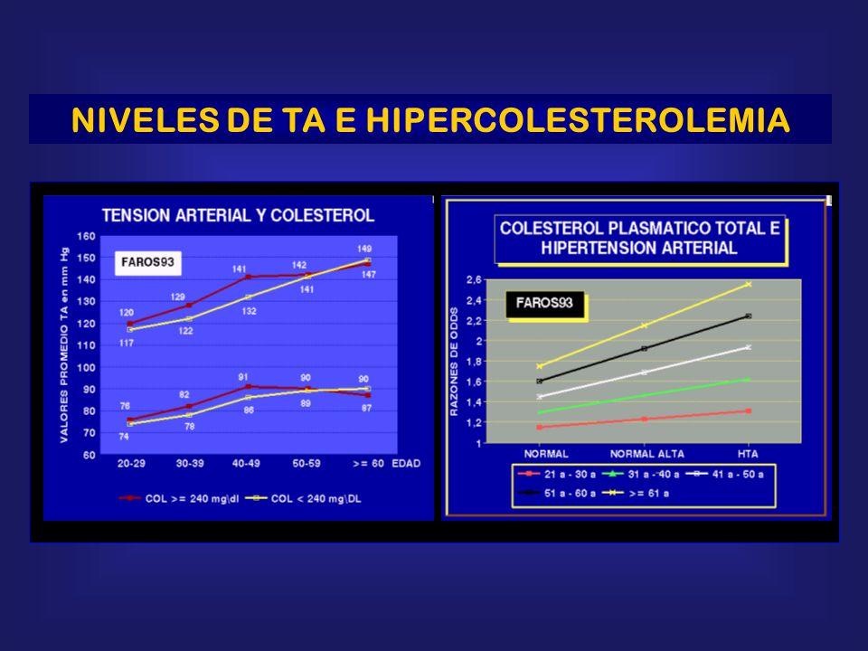 NIVELES DE TA E HIPERCOLESTEROLEMIA