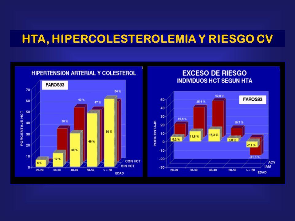 HTA, HIPERCOLESTEROLEMIA Y RIESGO CV