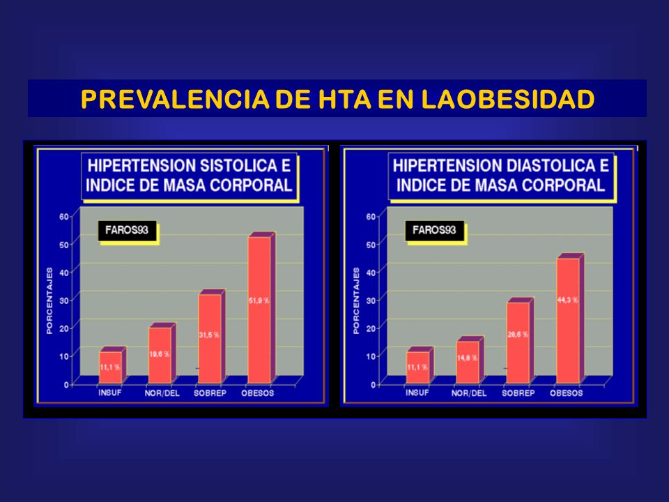 PREVALENCIA DE HTA EN LAOBESIDAD