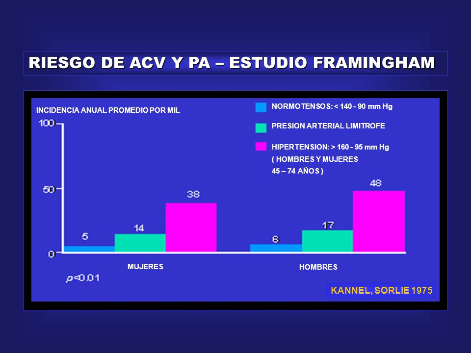 RIESGO DE ACV Y PA – ESTUDIO FRAMINGHAM