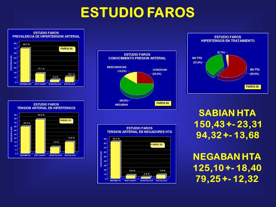 ESTUDIO FAROS SABIAN HTA 150,43 +- 23,31 94,32 +- 13,68 NEGABAN HTA