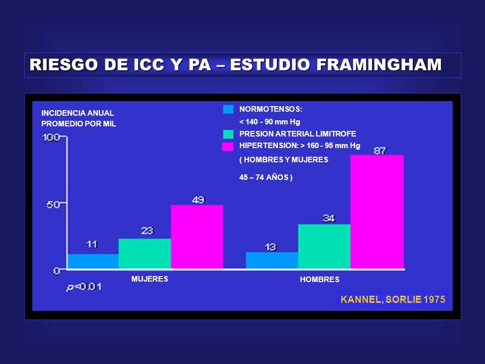 RIESGO DE ICC Y PA – ESTUDIO FRAMINGHAM