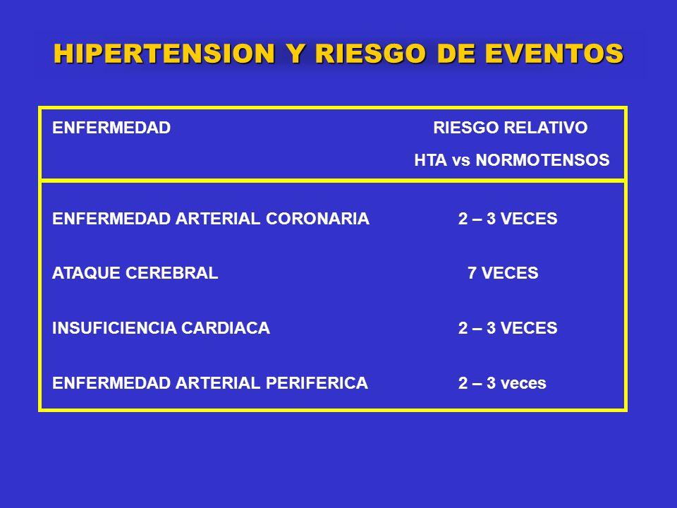 HIPERTENSION Y RIESGO DE EVENTOS